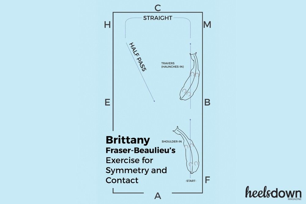 Brittany Fraser-Beaulieu's Exercise for Symmetry and Contact